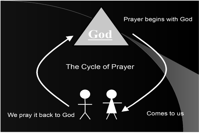 The Cycle of Prayer